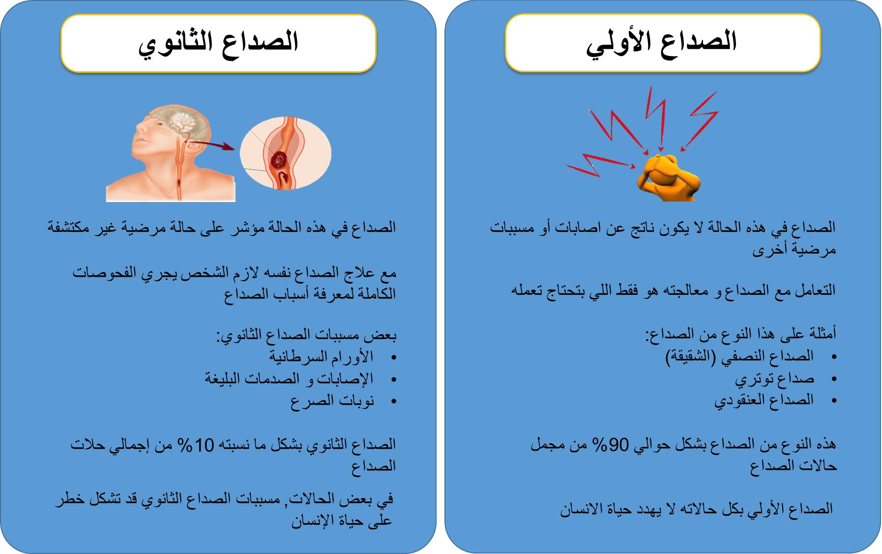انواع الصداع الأولي و الثانوي