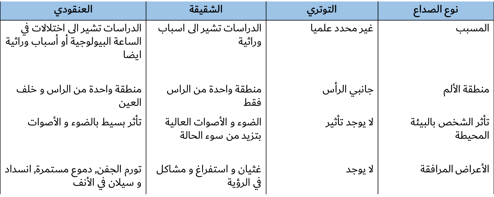 مقارنة سريعة بين أنواع الصداع الأولي