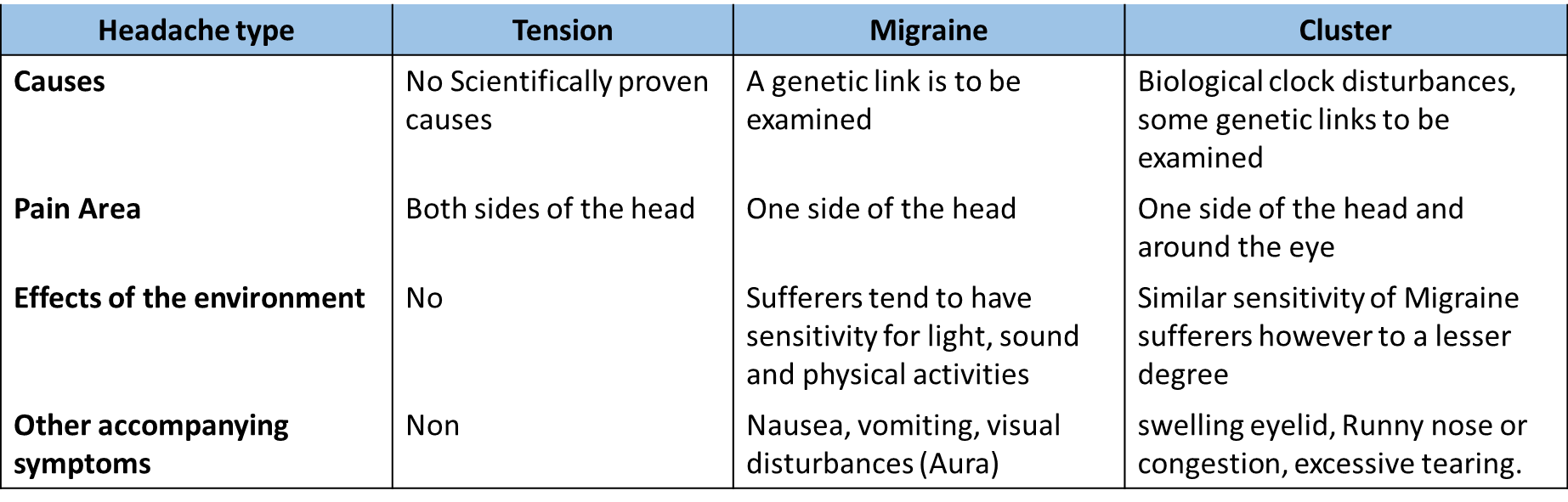 Headache types comparison