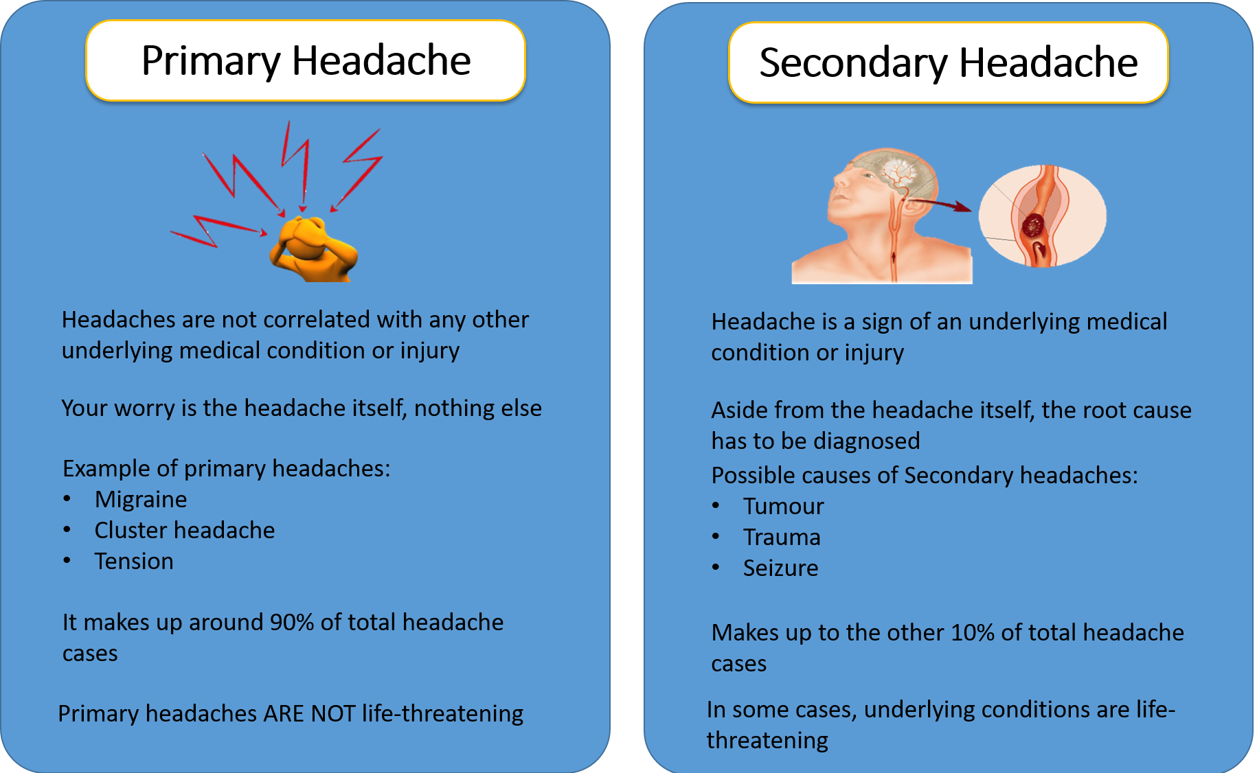 Primary and Secondary headaches
