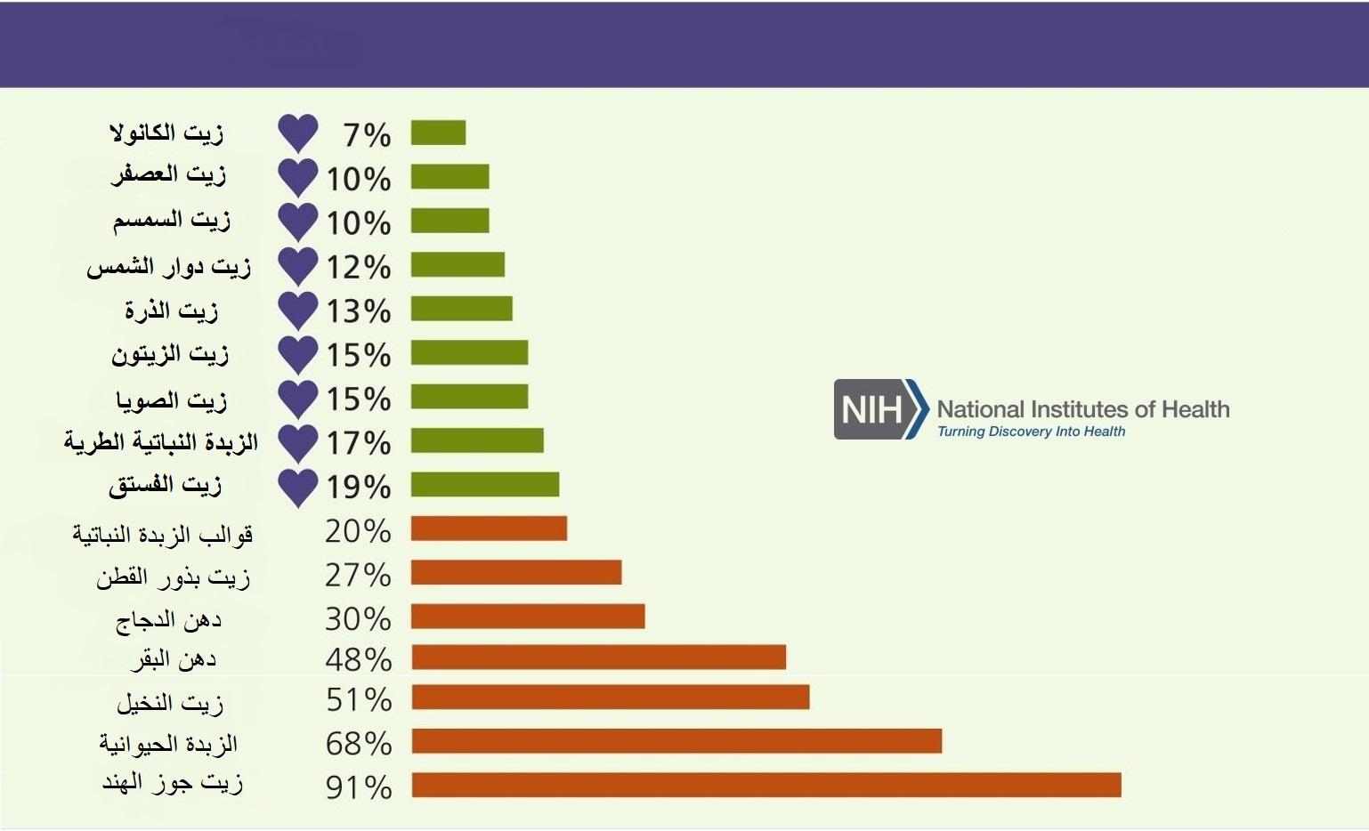 نسبة الدهون المشبعة في بعض الدهون و الزيوت, كلما قلت النسبة كلما كانت المادة اقل ضرر على صحة القلب و الأوعية الدموية
